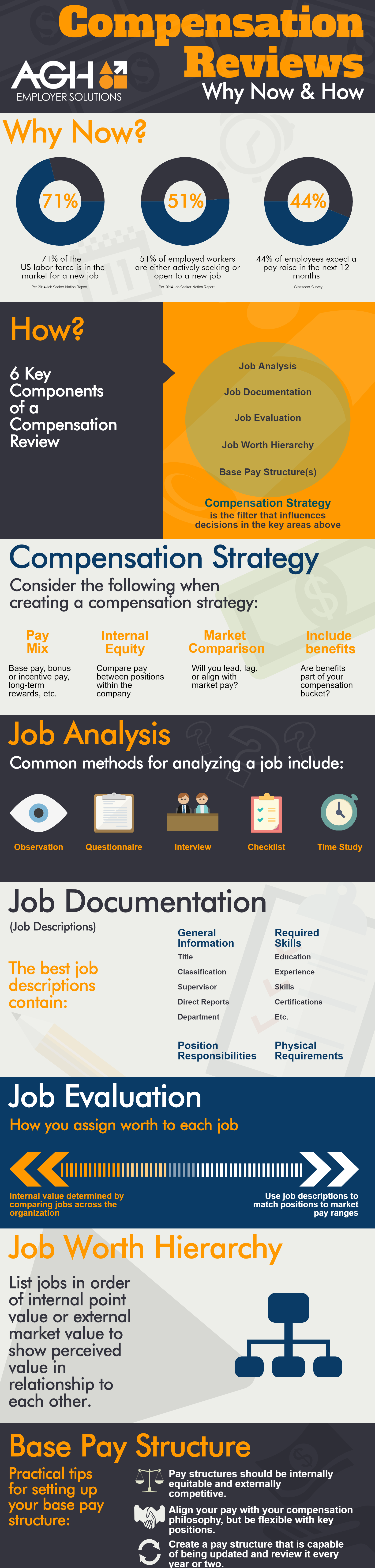 How to conduct a compensation review infographic