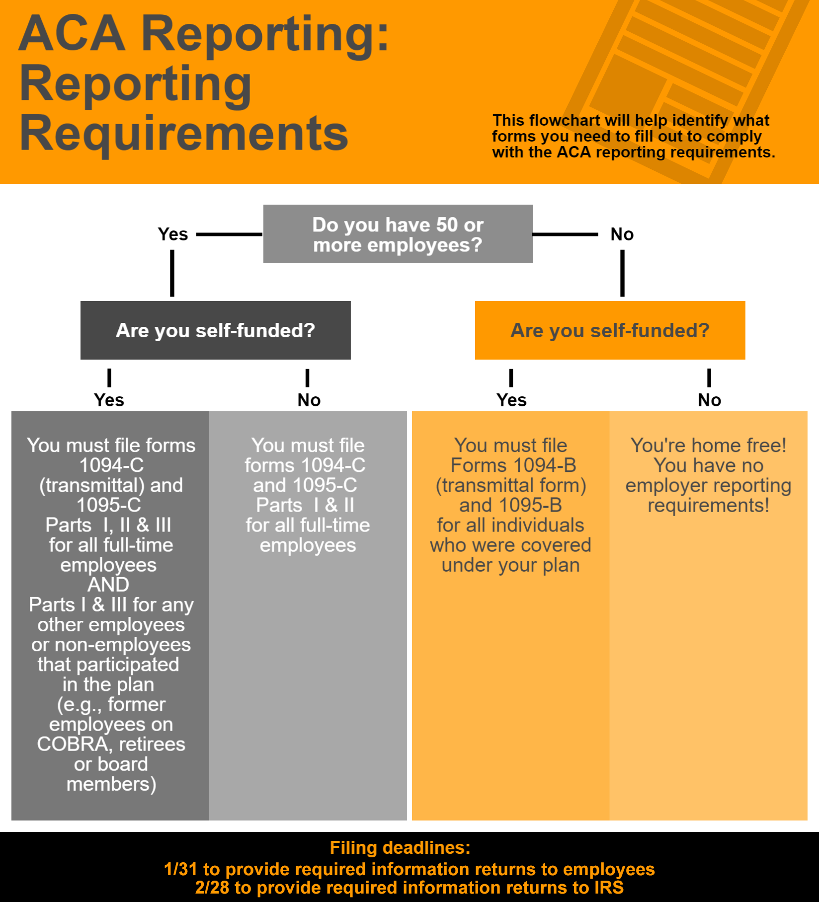 ACA reporting flowchart infographic