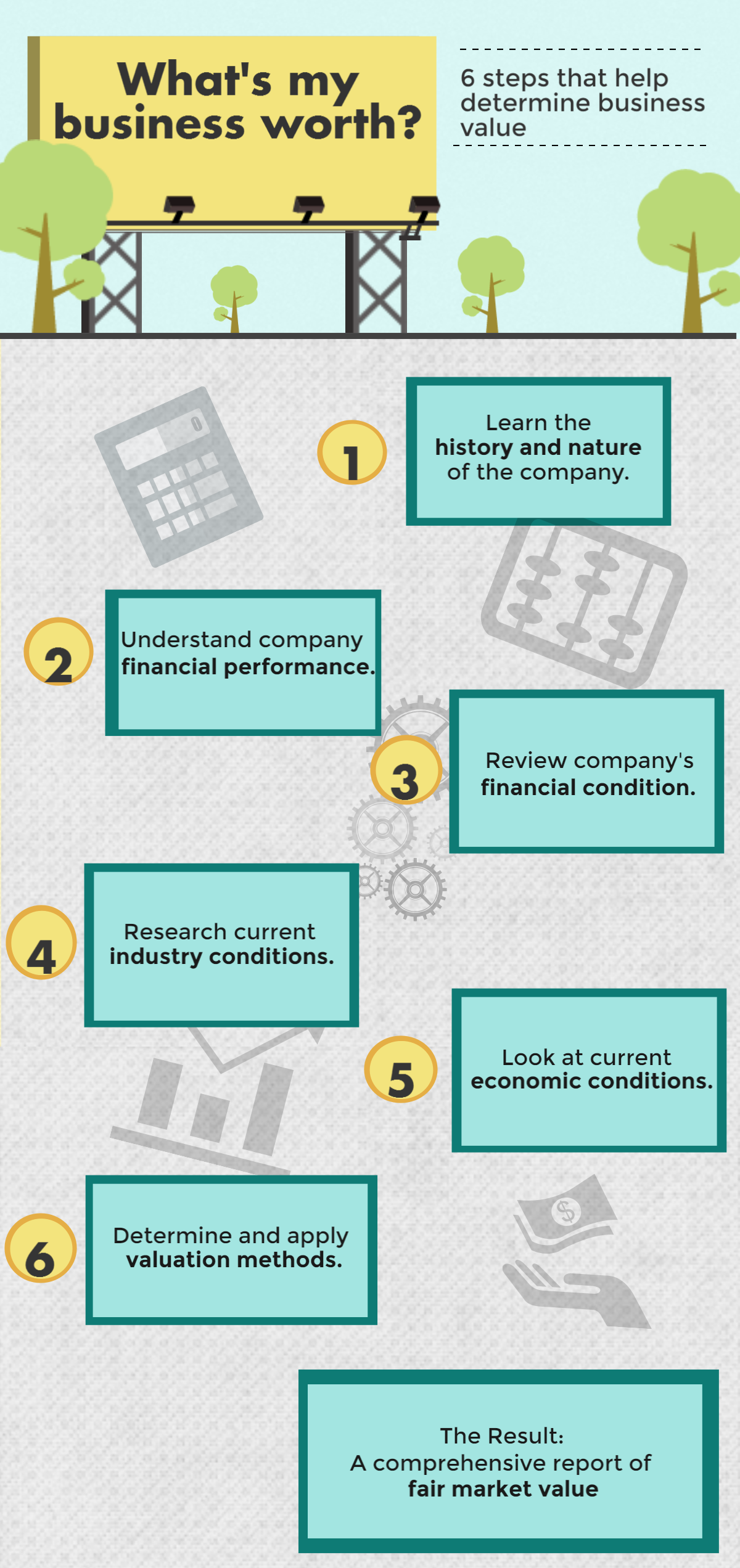 Business valuation steps infographic