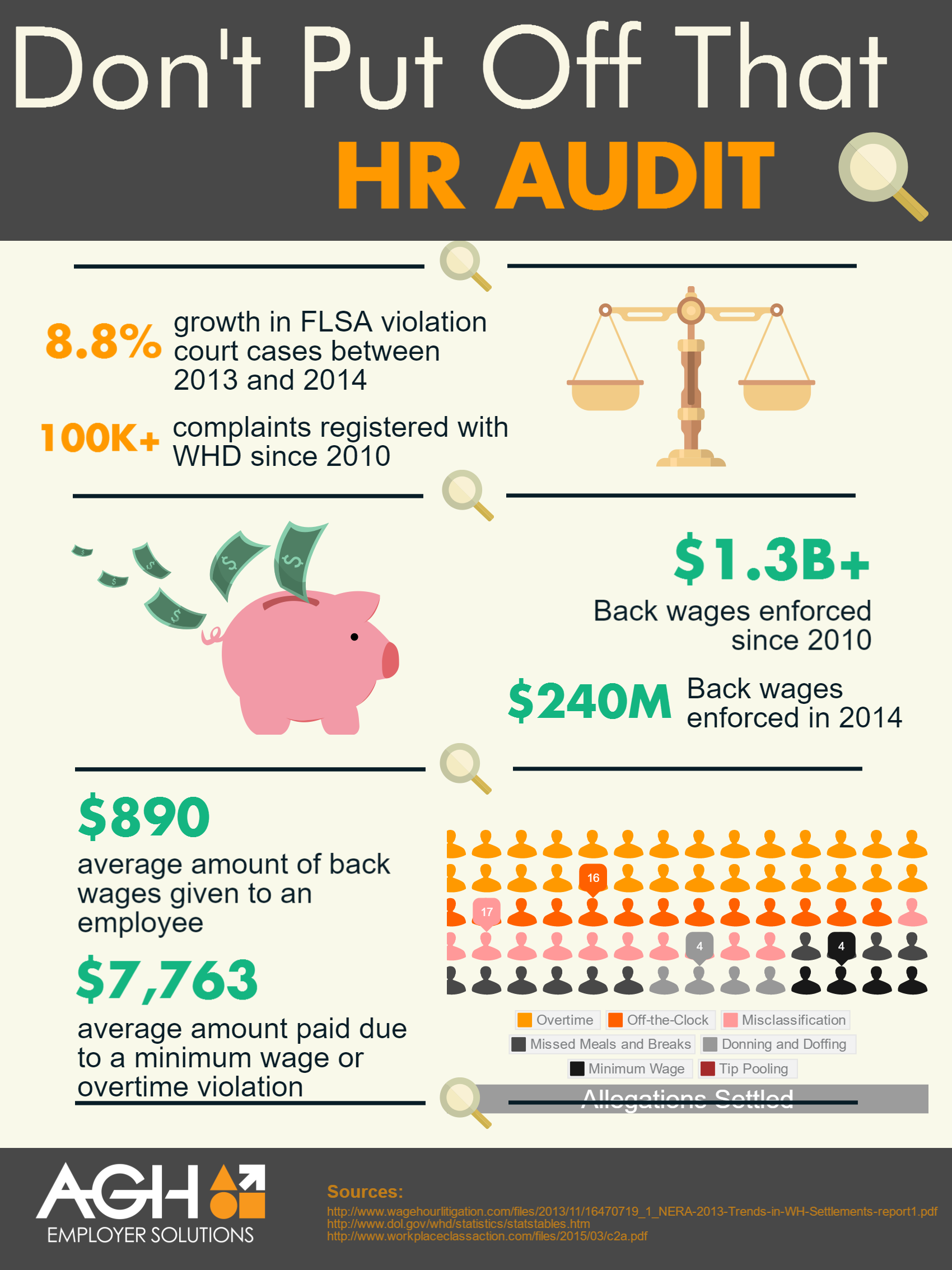 The costs of not performing an HR audit infographic