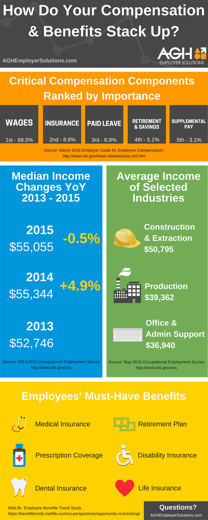Compensation & benefits trends infographic