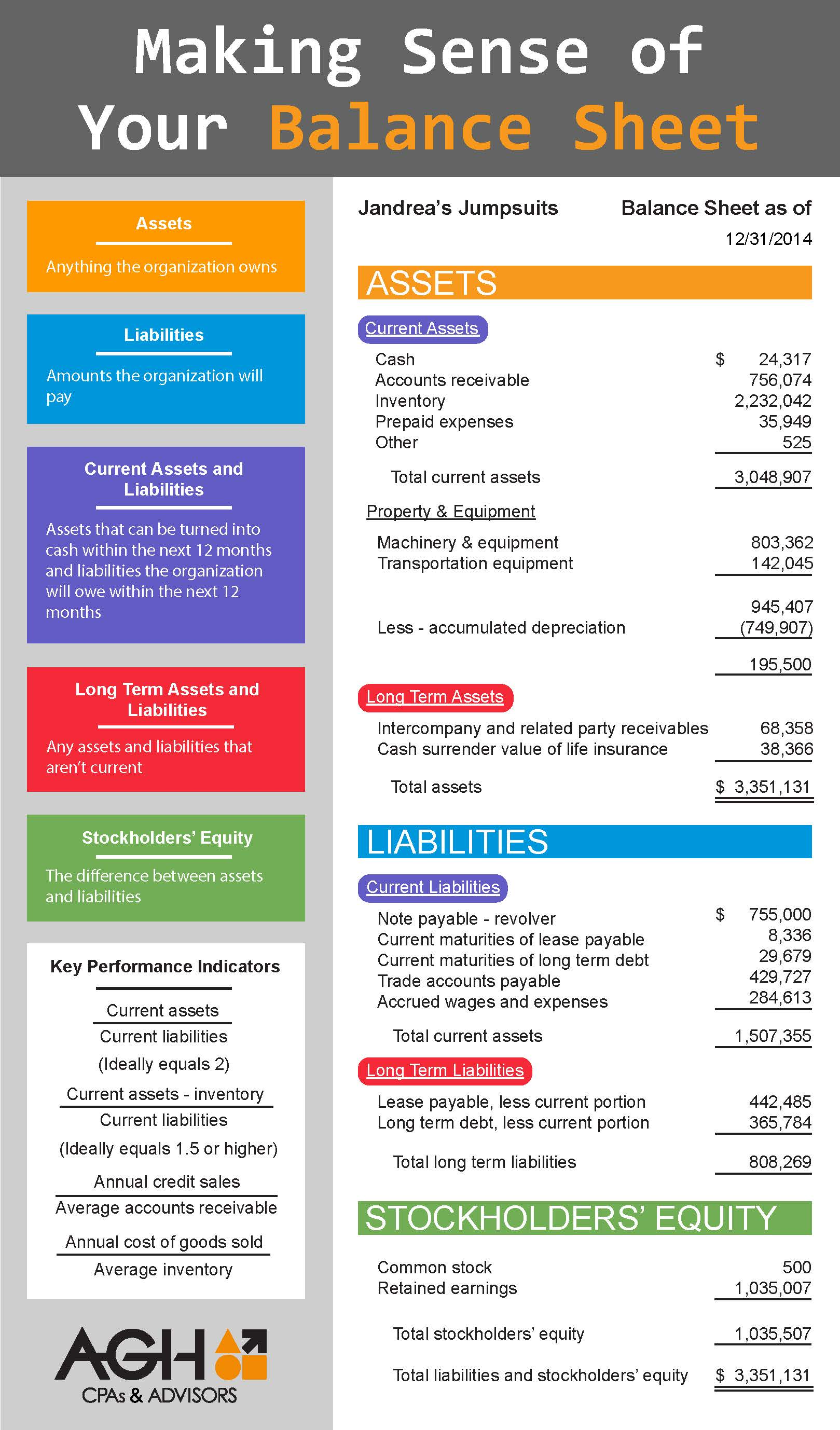 Understanding your balance sheet infographic