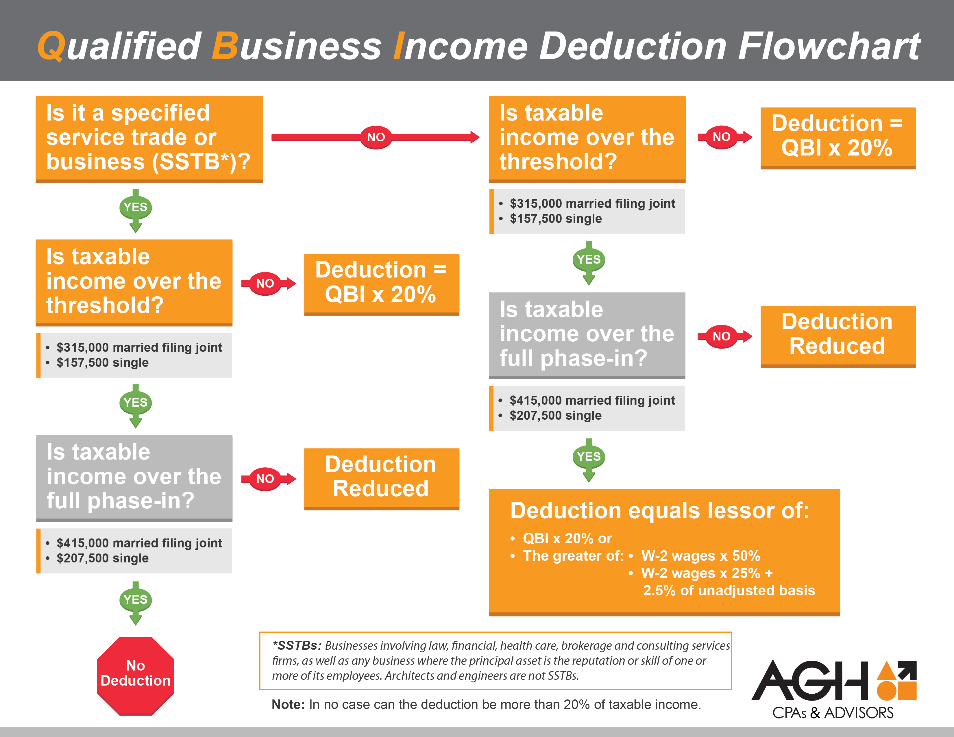 Qualified business income infographic